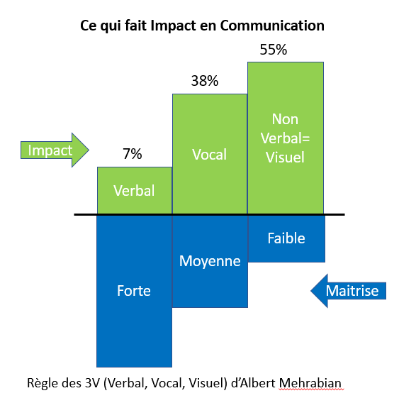 Impact en communication