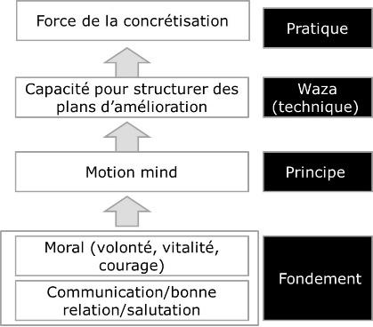 4 éléments de la capacité individuelle